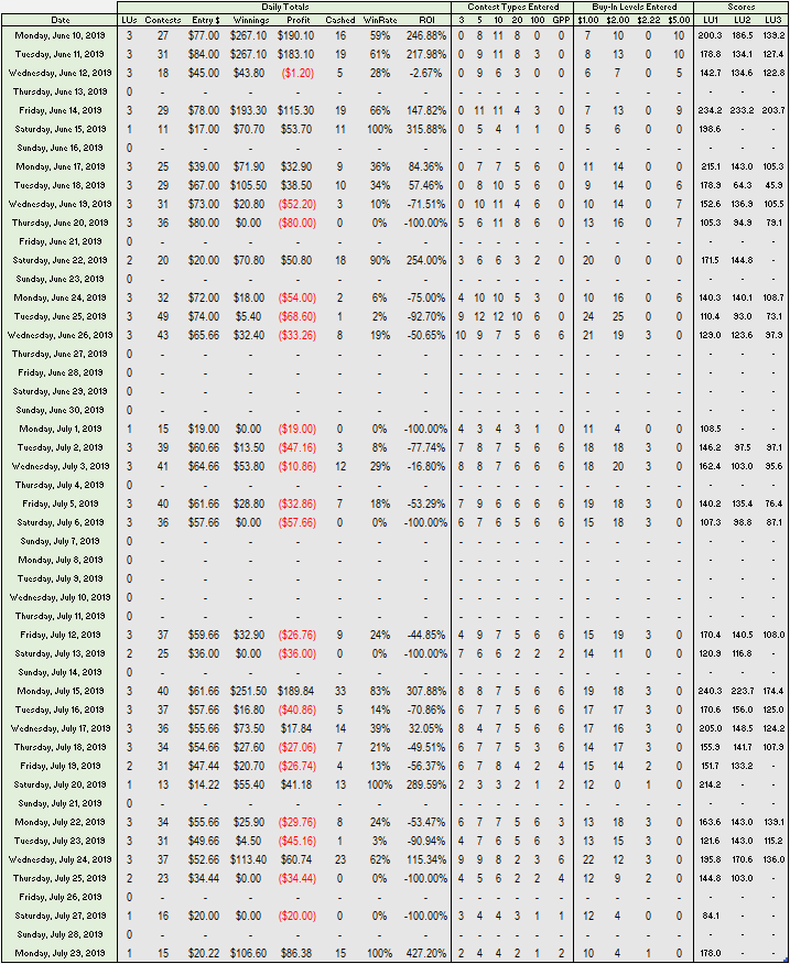 Contest Selection Experiment - Table 3 - Daily Results