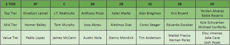 MLB GPP Tiered Table for DFS Play on 9-6-19